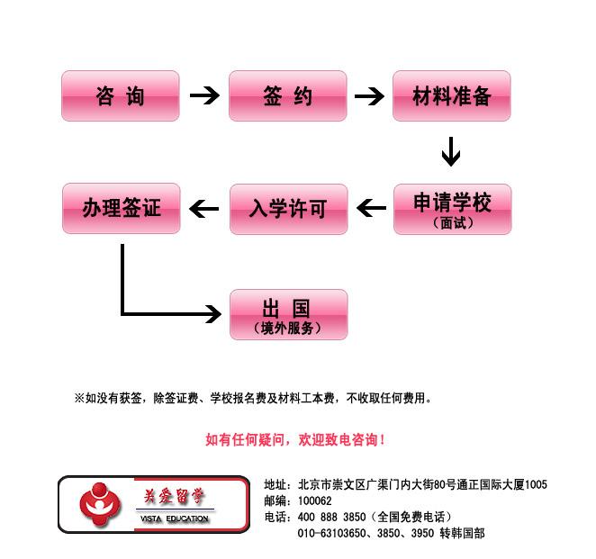 韩国办理流程