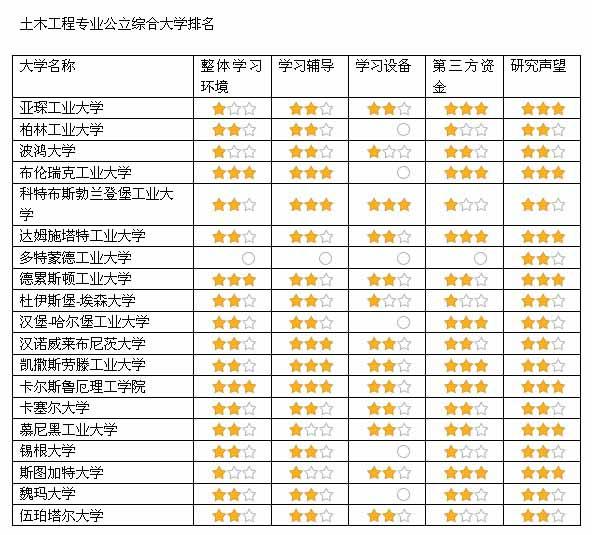 土木工程专业公立综合大学排名
